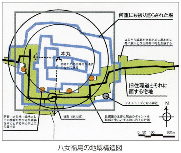 八女福島の地域構造図